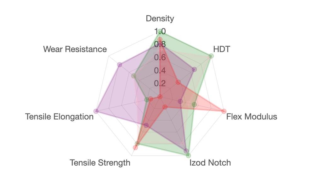 Filament Matrix Chart Picture